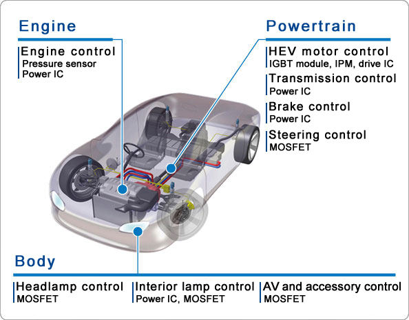 Automotive Products Fuji Electric Europe